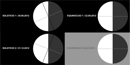 solsticios y equinoccios año hemisferio sur 2012-2013 - SOLSTICIO 2