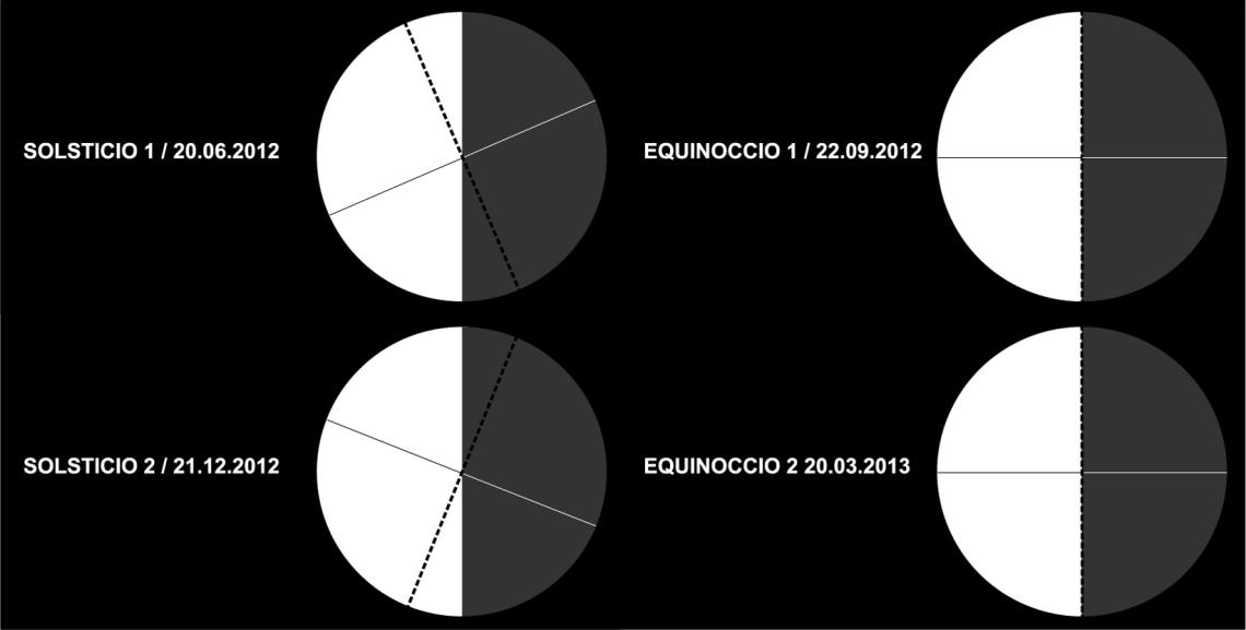 solsticios y equinoccios año hemisferio sur 2012-2013 - EQUINOCCIO 2